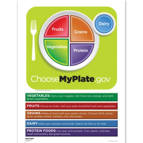 MyPlate Chart